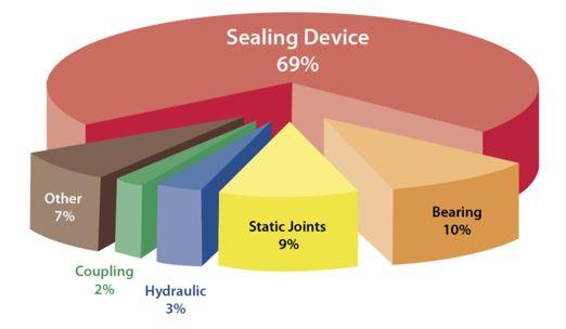 Gráfico: Falla de la bomba por componentes (datos de la bomba y los sistemas )
